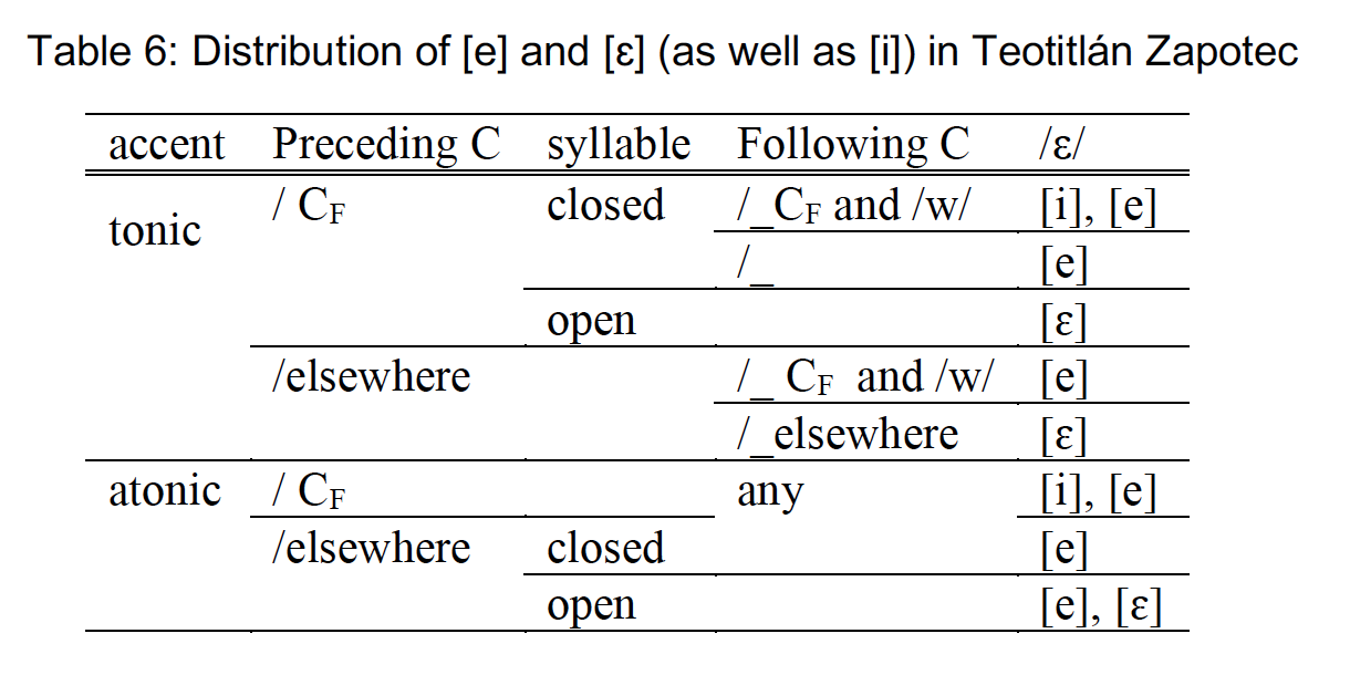 Table 6 Distribution of mid-front vowels